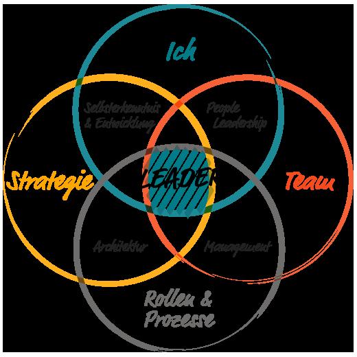Das Integrative-Führungs-Modell